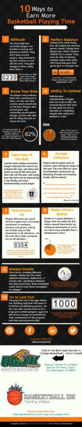 Ways To Earn More Basketball Playing Time